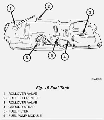 an in-line filter locate above the tank, there is also a strainer on  the fuel pump located inside the tank  the later models only have the  strainer